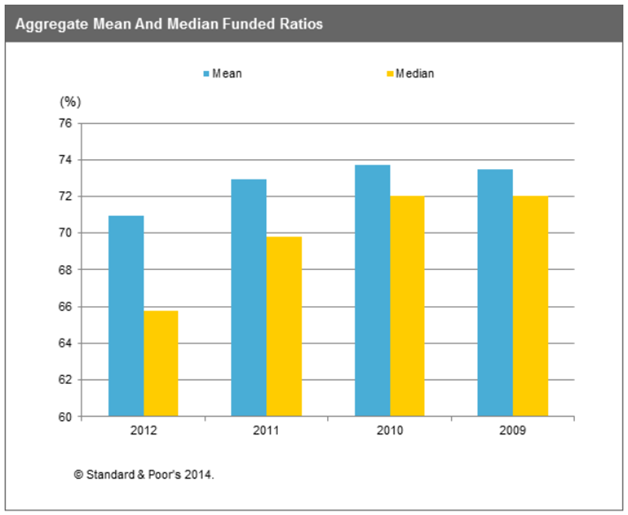 Aggregate Mean and Median Funded Ratios