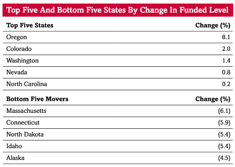 States by Funding Level