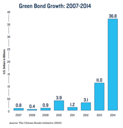 Green Bond Growth Chart