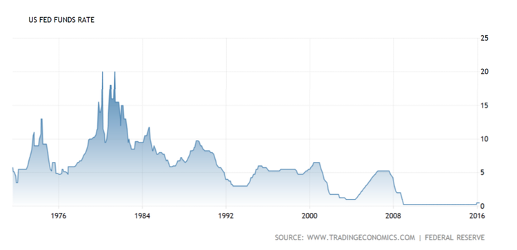 U.S. Fed Funds Rate