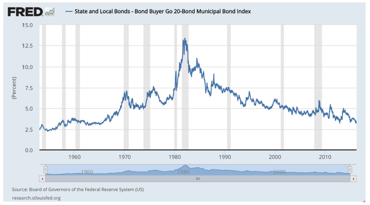 State and Local Bonds Chart