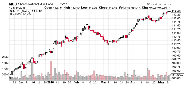 National Muni Bond ETF Chart