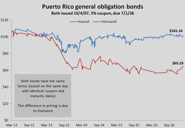 Insured vs. Uninsured Bonds in Puerto Rico