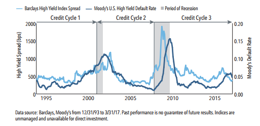 Credit Cycle Chart