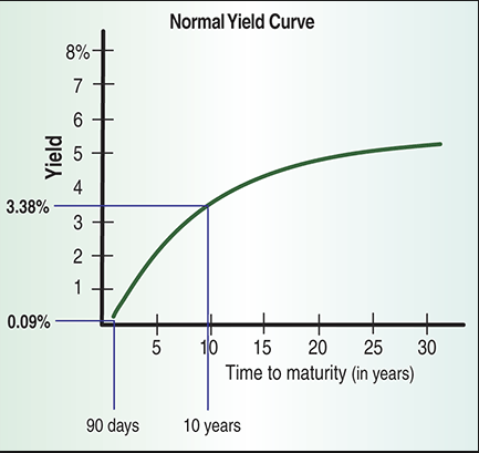 Normal Yield Curve