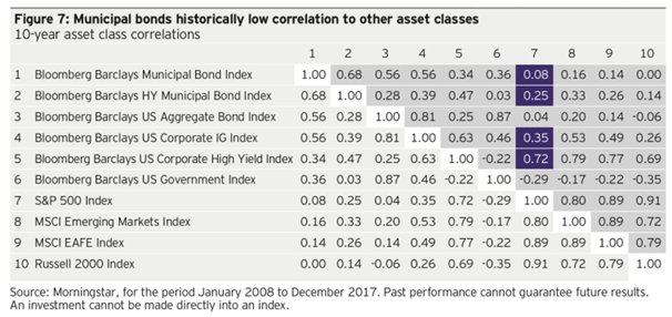 Municipal Bonds Low Correlation