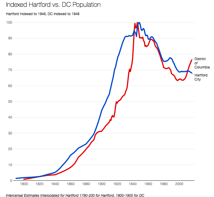 Indexed Hartford vs. DC Population line chart