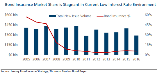 Interest Rates Credit Spreads Drive Bond Insurance Use