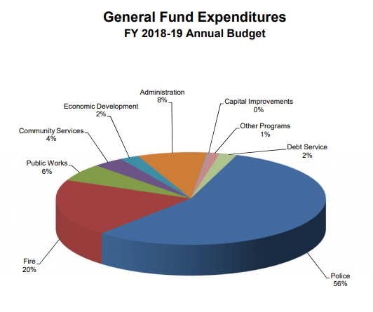 Stockton General Fund Expenditure
