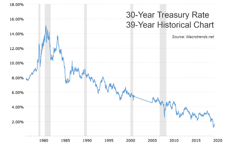 30-Year Treasury Rate 39-Year Historical Chart
